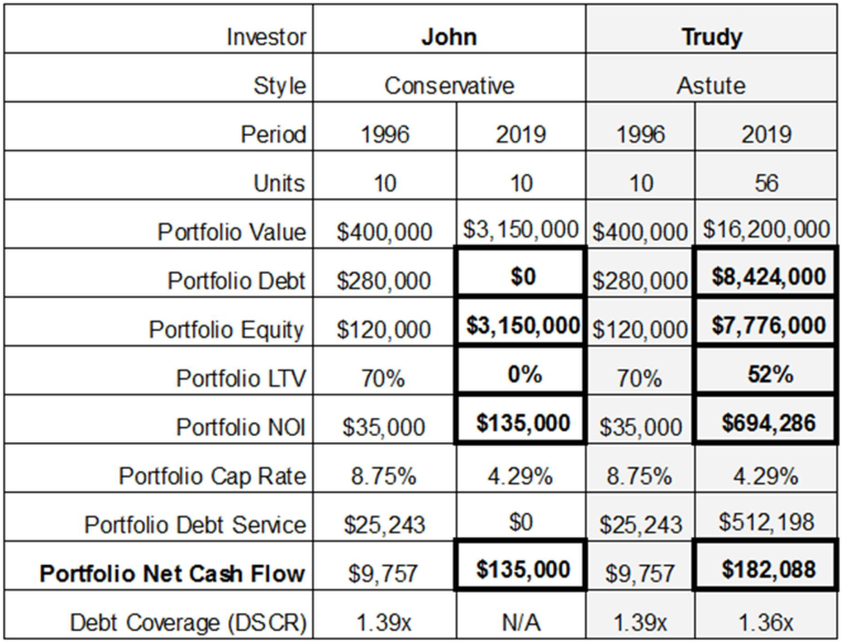 Table Comparing Investor Styles and Outcomes